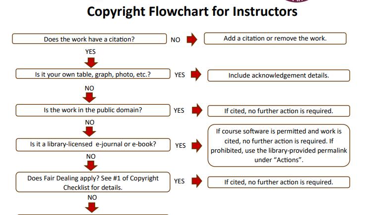 Copyright decision making flowchart